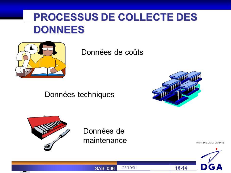MINISTÈRE DE LA DÉFENSE SOFRETEN 25/10/01 SAS -036 16-14 PROCESSUS DE COLLECTE DES DONNEES Données de coûts Données techniques Données de maintenance