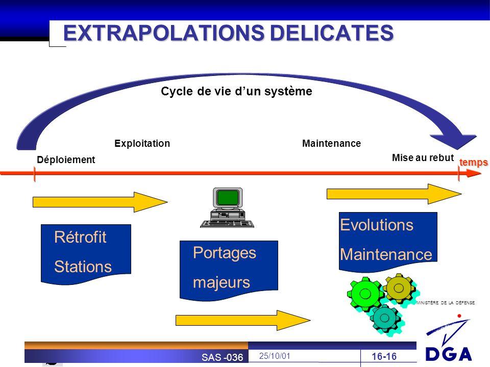 MINISTÈRE DE LA DÉFENSE SOFRETEN 25/10/01 SAS -036 16-16 EXTRAPOLATIONS DELICATES Cycle de vie dun système temps ExploitationMaintenance Rétrofit Stat