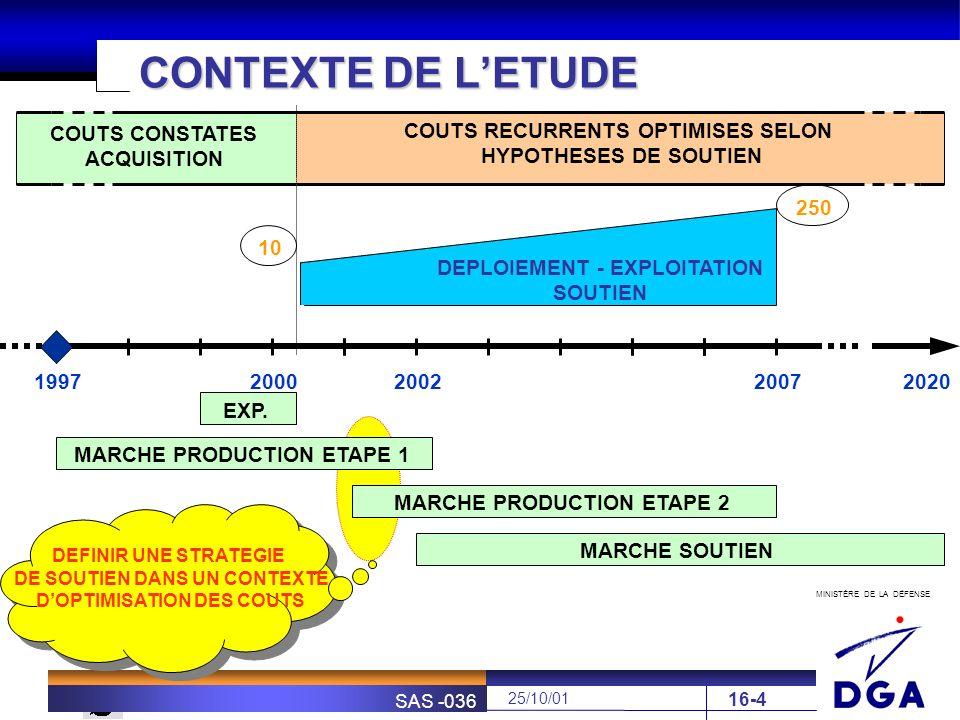 MINISTÈRE DE LA DÉFENSE SOFRETEN 25/10/01 SAS -036 16-5 MODELISATION CGPMODELISATION CGP DEPLOIEMENT REX 2000 - 2002 CONTEXTE SLI DE LETUDE SYSTEME DE SOUTIEN OPTIMISE RECHANGES ETAPE 1 MOYENS DE SOUTIEN FORMATION DOCUMENTATION AECMA 2000M BASL 1388-2B … EVALUATION COUT DE SOUTIEN INDUSTRIEL SUR LA DUREE DE VIE DU SYSTEME STRATEGIE DACQUISITION MCO 2002 - 2020 Exigences de DISPONIBILITE Et de COUTS Organisation opérationnelle Profil demploi