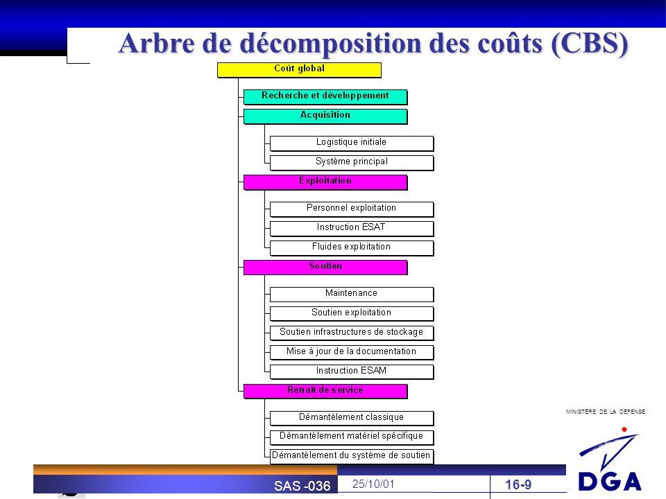 MINISTÈRE DE LA DÉFENSE SOFRETEN 25/10/01 SAS -036 16-9 Arbre de décomposition des coûts (CBS)