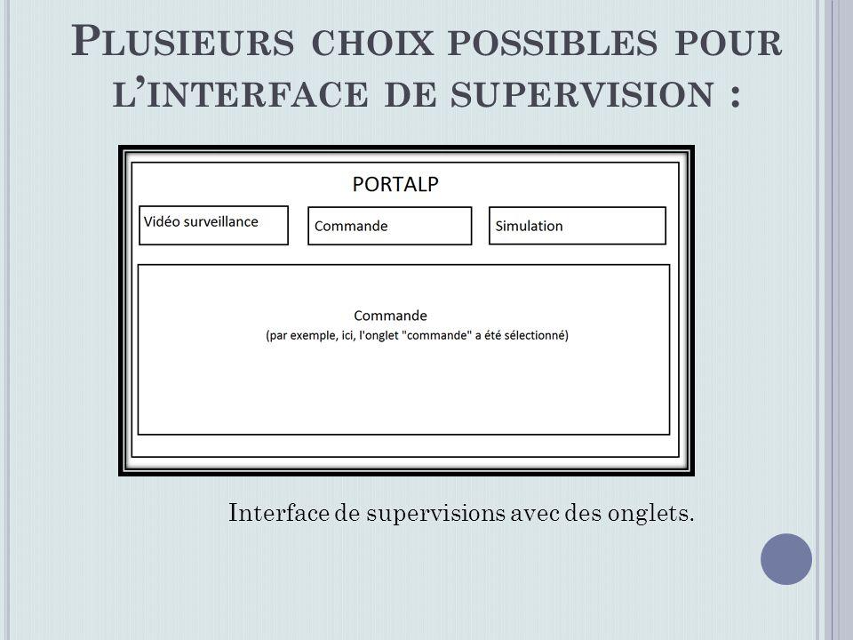 P LUSIEURS CHOIX POSSIBLES POUR L INTERFACE DE SUPERVISION : Interface de supervisions avec des onglets.
