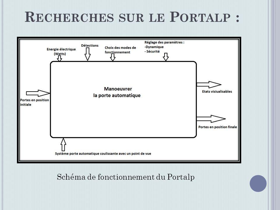 R ECHERCHES SUR LE P ORTALP : Schéma de fonctionnement du Portalp