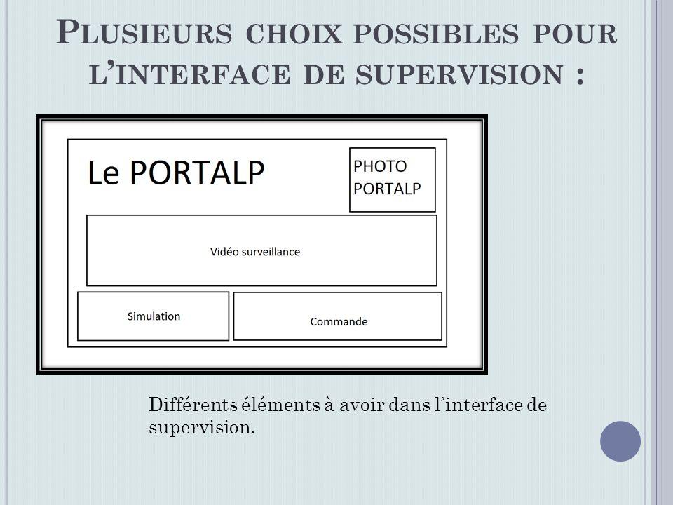P LUSIEURS CHOIX POSSIBLES POUR L INTERFACE DE SUPERVISION : Différents éléments à avoir dans linterface de supervision.