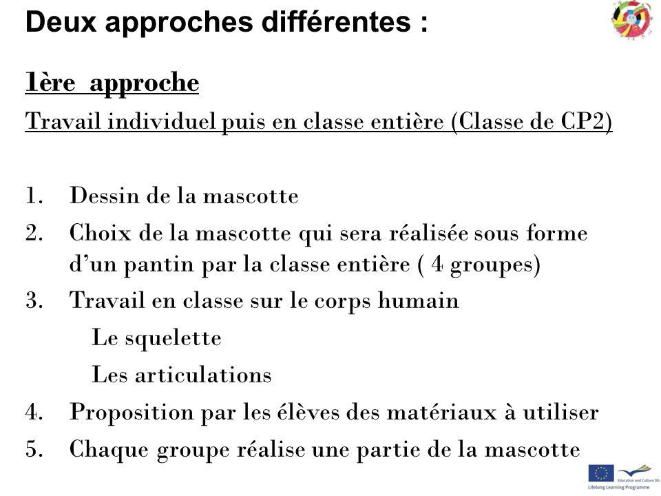 Deux approches différentes : 1ère approche Travail individuel puis en classe entière (Classe de CP2) 1.Dessin de la mascotte 2.Choix de la mascotte qu