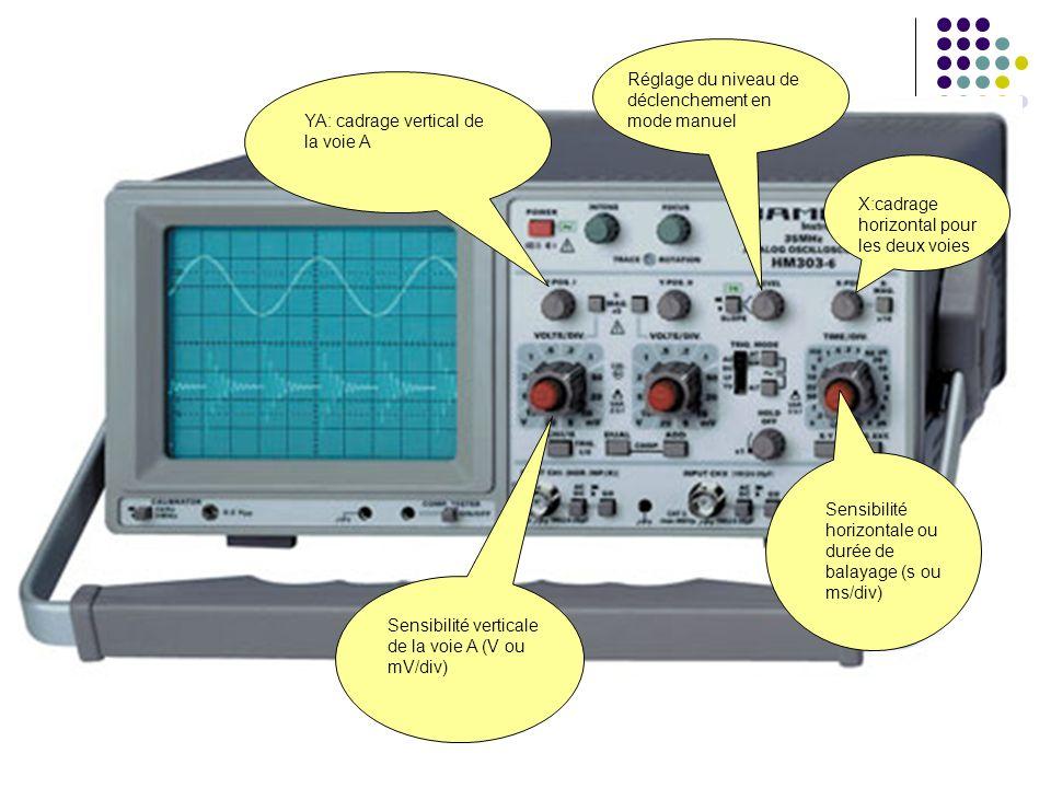 YA: cadrage vertical de la voie A Réglage du niveau de déclenchement en mode manuel X:cadrage horizontal pour les deux voies Sensibilité horizontale ou durée de balayage (s ou ms/div) Sensibilité verticale de la voie A (V ou mV/div)