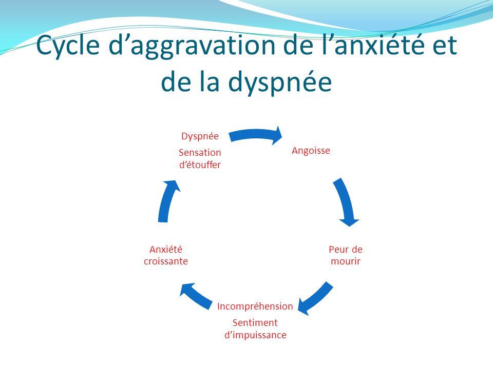 Cycle daggravation de lanxiété et de la dyspnée Angoisse Peur de mourir Incompréhension Sentiment dimpuissance Anxiété croissante Dyspnée Sensation dé