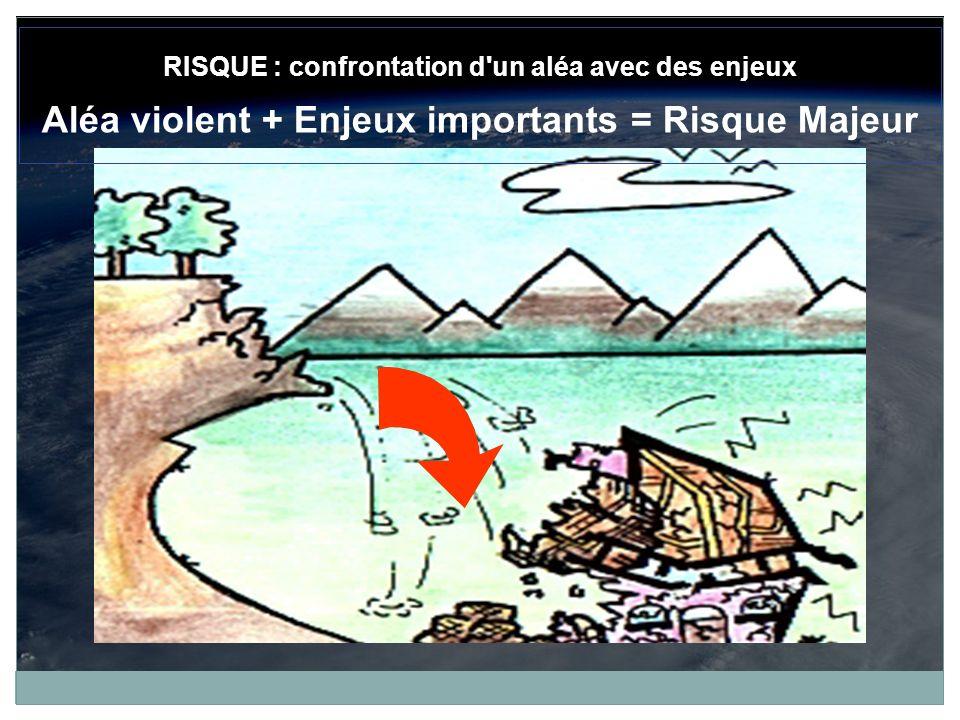RISQUE : confrontation d'un aléa avec des enjeux Aléa violent + Enjeux importants = Risque Majeur