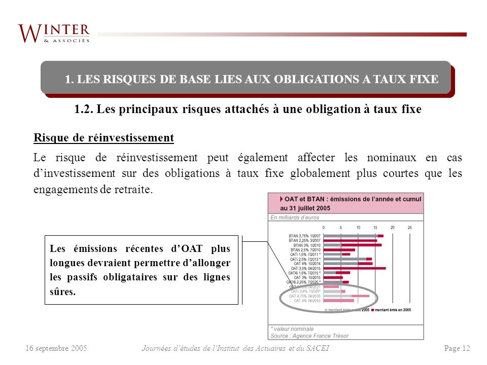 Journées détudes de lInstitut des Actuaires et du SACEI Page 1216 septembre 2005 Risque de réinvestissement Le risque de réinvestissement peut égaleme