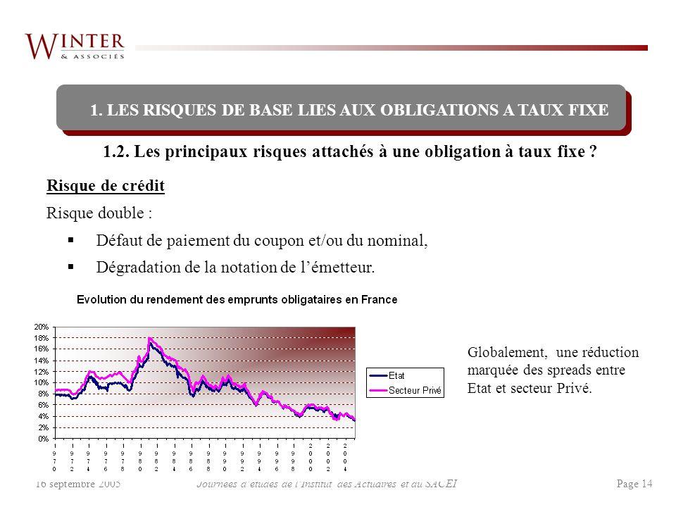 Journées détudes de lInstitut des Actuaires et du SACEI Page 1416 septembre 2005 1.2. Les principaux risques attachés à une obligation à taux fixe ? R