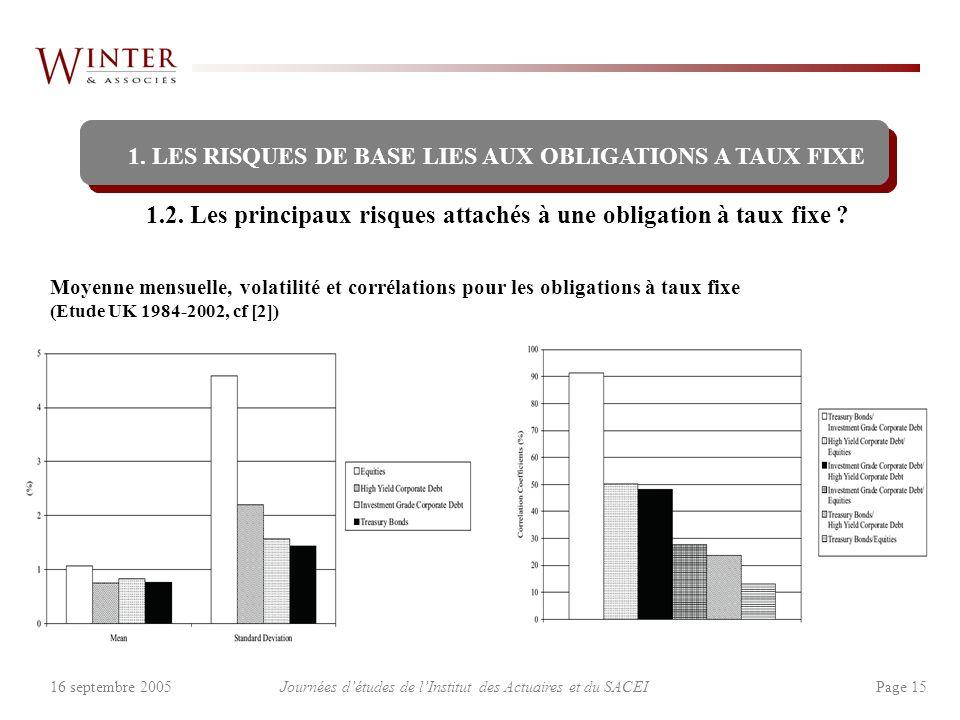 Journées détudes de lInstitut des Actuaires et du SACEI Page 1516 septembre 2005 1.2. Les principaux risques attachés à une obligation à taux fixe ? 1