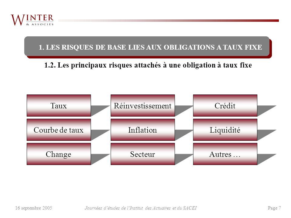 Journées détudes de lInstitut des Actuaires et du SACEI Page 816 septembre 2005 Risque de taux Cest le risque principal de lobligation à taux fixe (surtout hausse rapide).