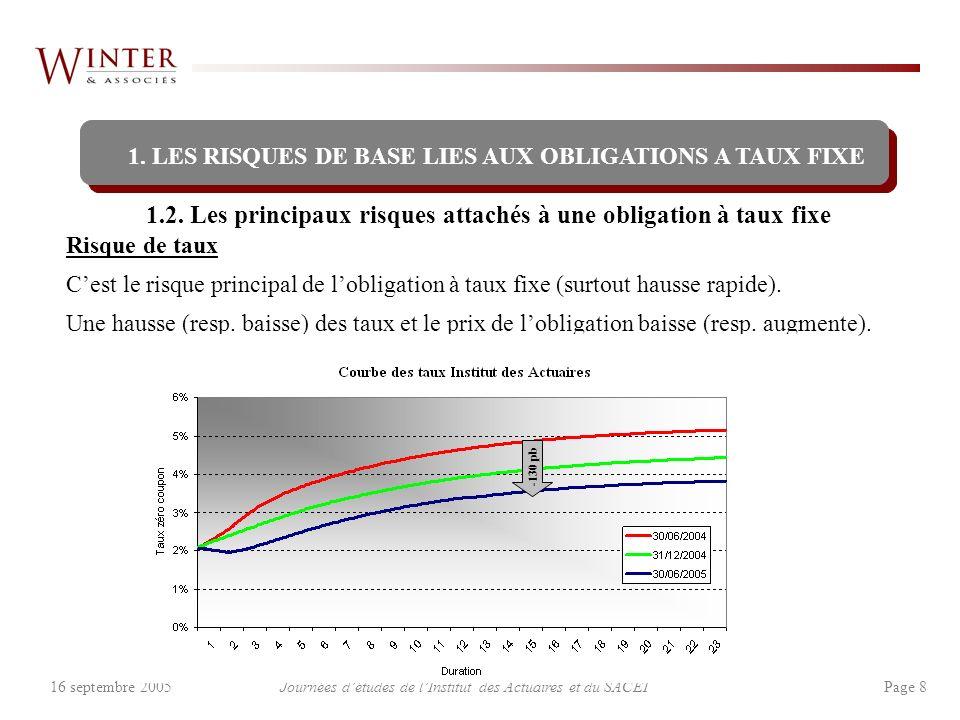 Journées détudes de lInstitut des Actuaires et du SACEI Page 816 septembre 2005 Risque de taux Cest le risque principal de lobligation à taux fixe (su
