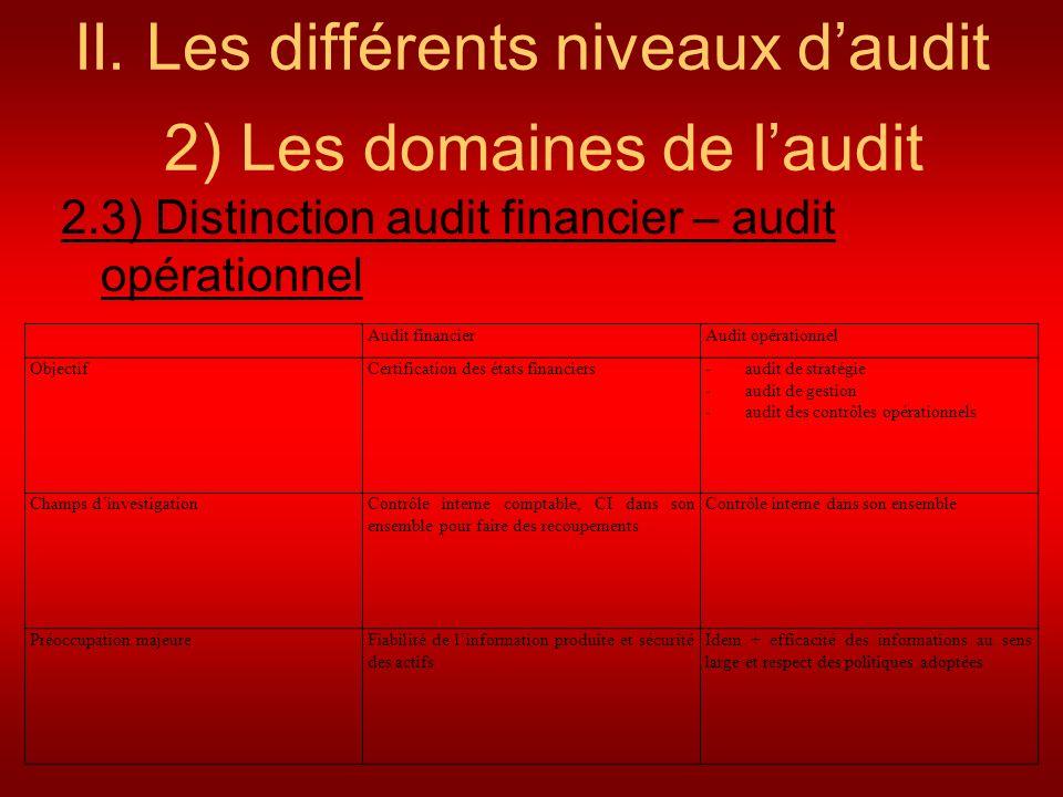 II. Les différents niveaux daudit 2) Les domaines de laudit 2.3) Distinction audit financier – audit opérationnel Audit financierAudit opérationnel Ob