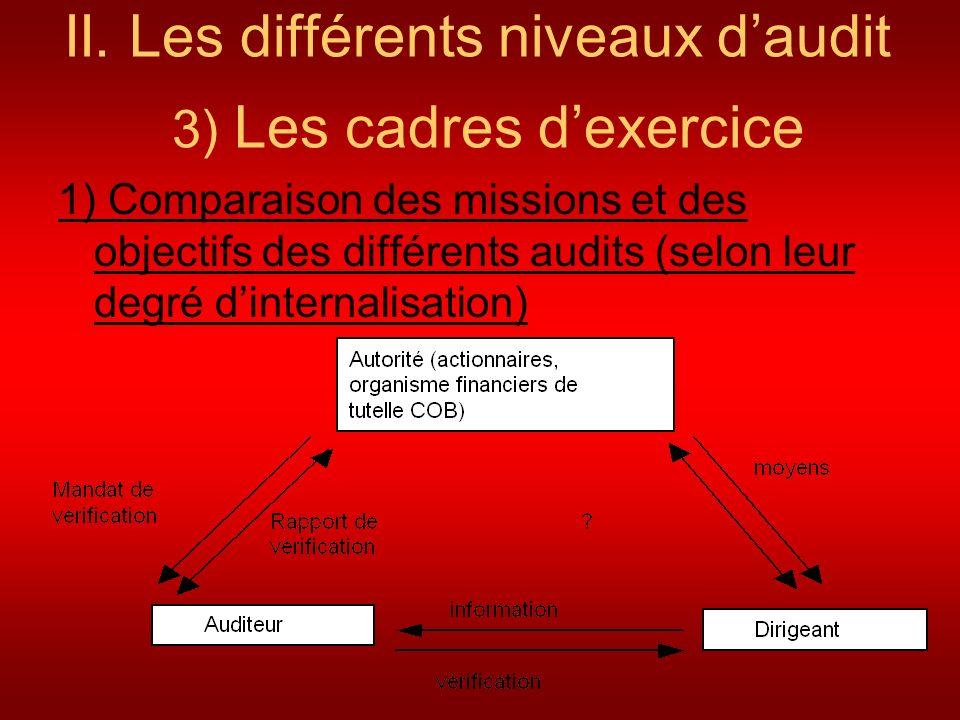 II. Les différents niveaux daudit 3) Les cadres dexercice 1) Comparaison des missions et des objectifs des différents audits (selon leur degré dintern