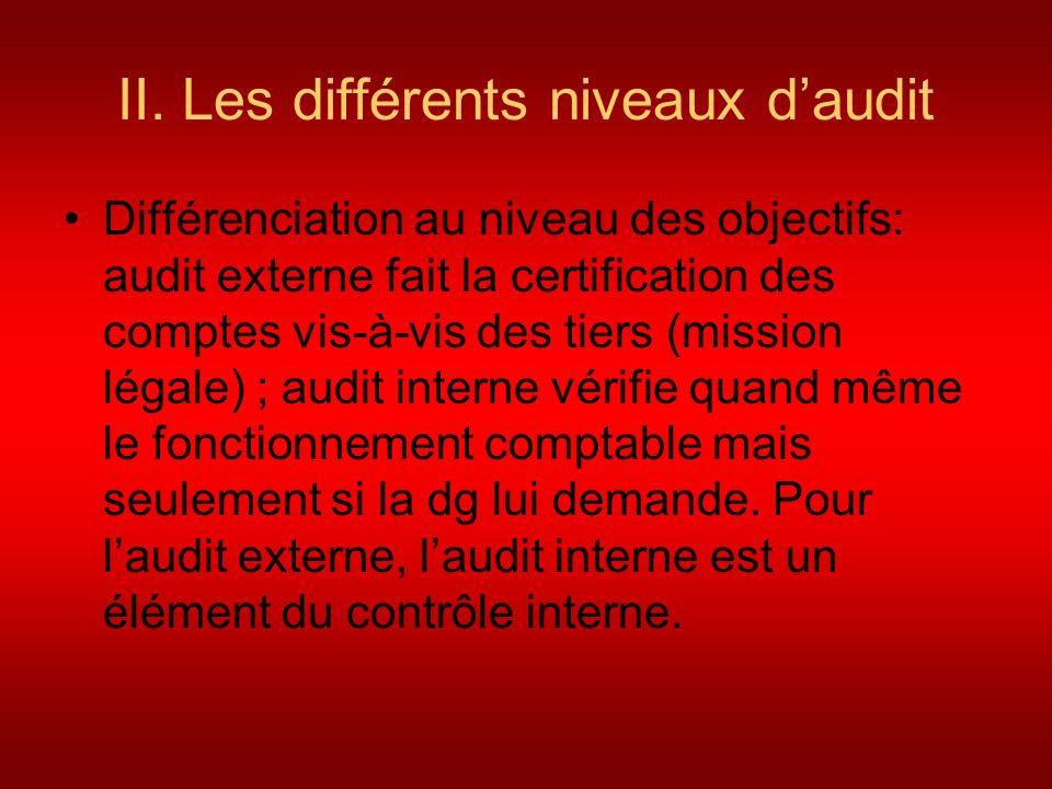 II. Les différents niveaux daudit Différenciation au niveau des objectifs: audit externe fait la certification des comptes vis-à-vis des tiers (missio