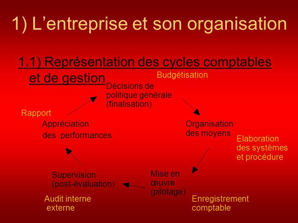 1) Lentreprise et son organisation 1.1) Représentation des cycles comptables et de gestion Décisions de politique générale (finalisation) Organisation