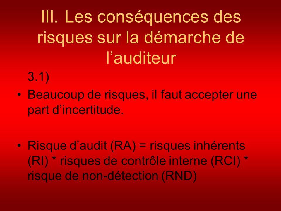 III. Les conséquences des risques sur la démarche de lauditeur 3.1) Beaucoup de risques, il faut accepter une part dincertitude. Risque daudit (RA) =