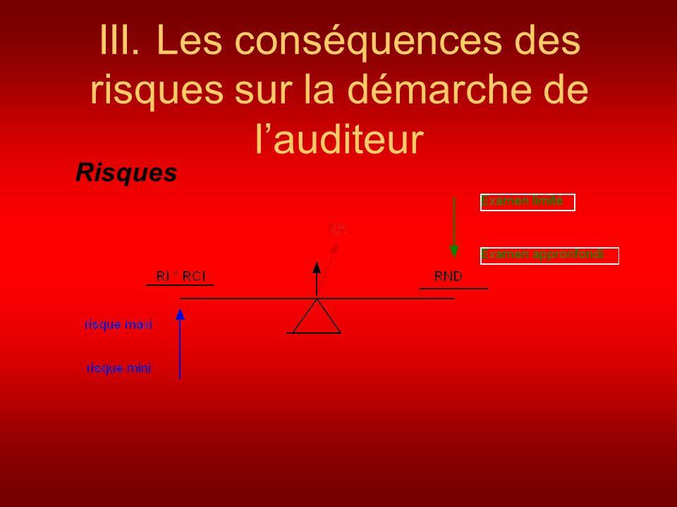 III. Les conséquences des risques sur la démarche de lauditeur Risques