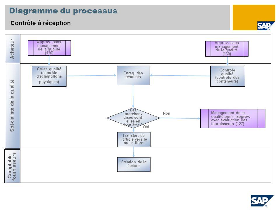 Diagramme du processus Contrôle à réception Spécialiste de la qualité Approv.