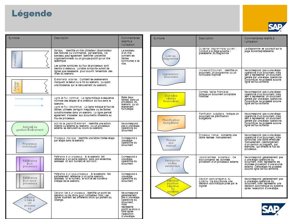 Légende SymboleDescriptionCommentaires relatifs à l utilisation Bandeau : Identifie un rôle utilisateur (Examinateur des factures ou Commercial, par exemple).