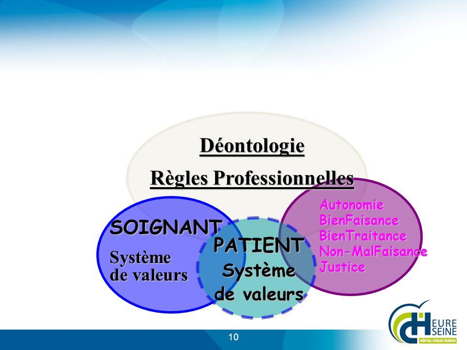 10 PATIENT Système de valeurs SOIGNANT Système de valeurs Déontologie Règles Professionnelles AutonomieBienFaisanceBienTraitanceNon-MalFaisanceJustice