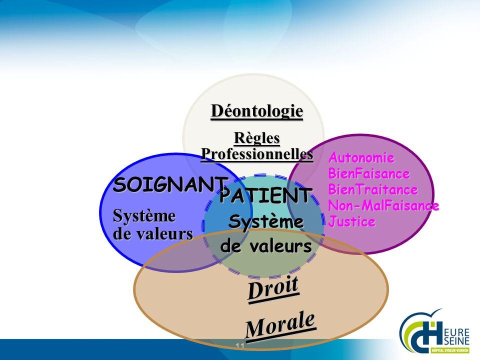 11 PATIENT Système de valeurs SOIGNANT Système de valeurs Déontologie Règles Professionnelles DroitMorale AutonomieBienFaisanceBienTraitanceNon-MalFaisanceJustice