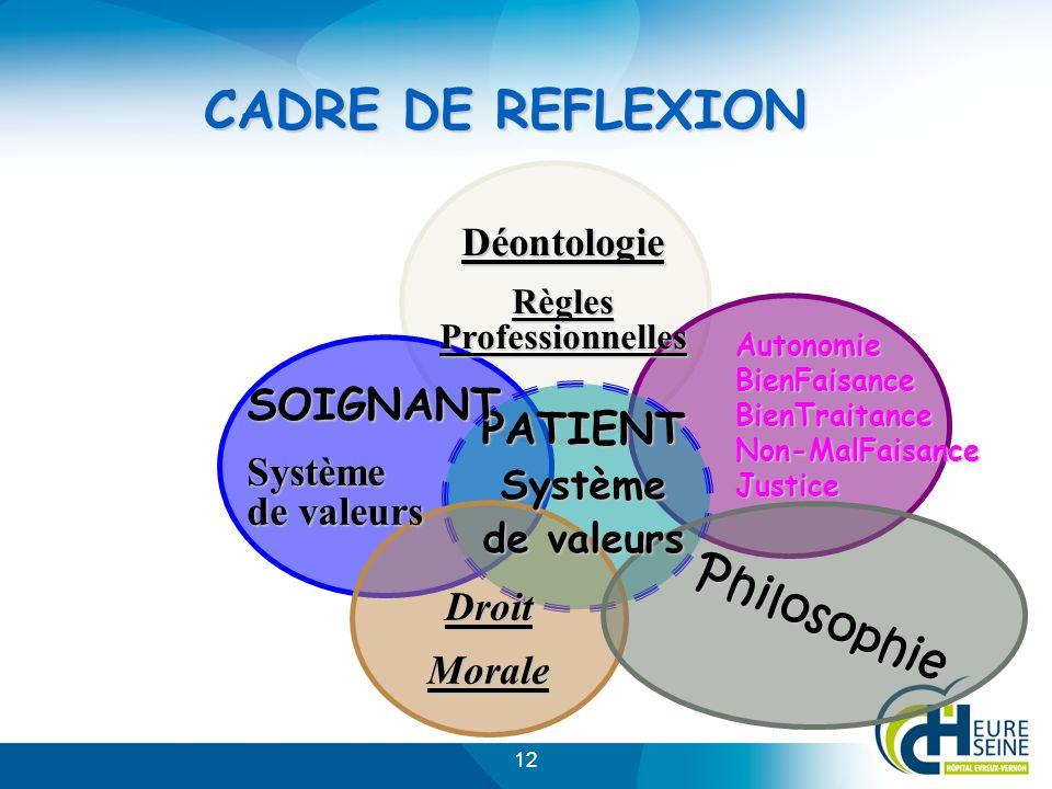 12 PATIENT Système de valeurs SOIGNANT Système de valeurs Déontologie Règles Professionnelles DroitMorale Philosophie CADRE DE REFLEXION AutonomieBien