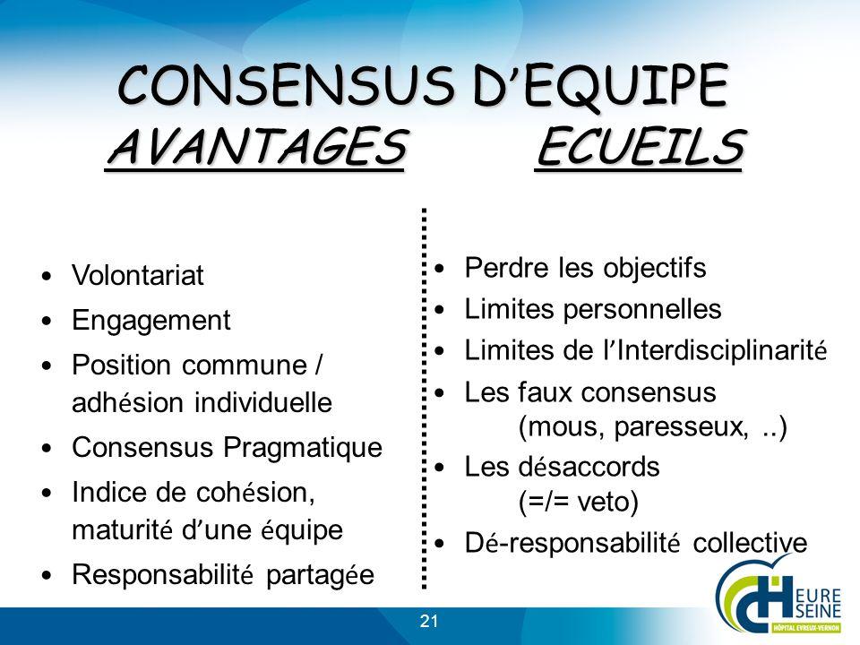 21 Volontariat Engagement Position commune / adh é sion individuelle Consensus Pragmatique Indice de coh é sion, maturit é d une é quipe Responsabilit é partag é e Perdre les objectifs Limites personnelles Limites de l Interdisciplinarit é Les faux consensus (mous, paresseux,..) Les d é saccords (=/= veto) D é -responsabilit é collective CONSENSUS D EQUIPE AVANTAGESECUEILS