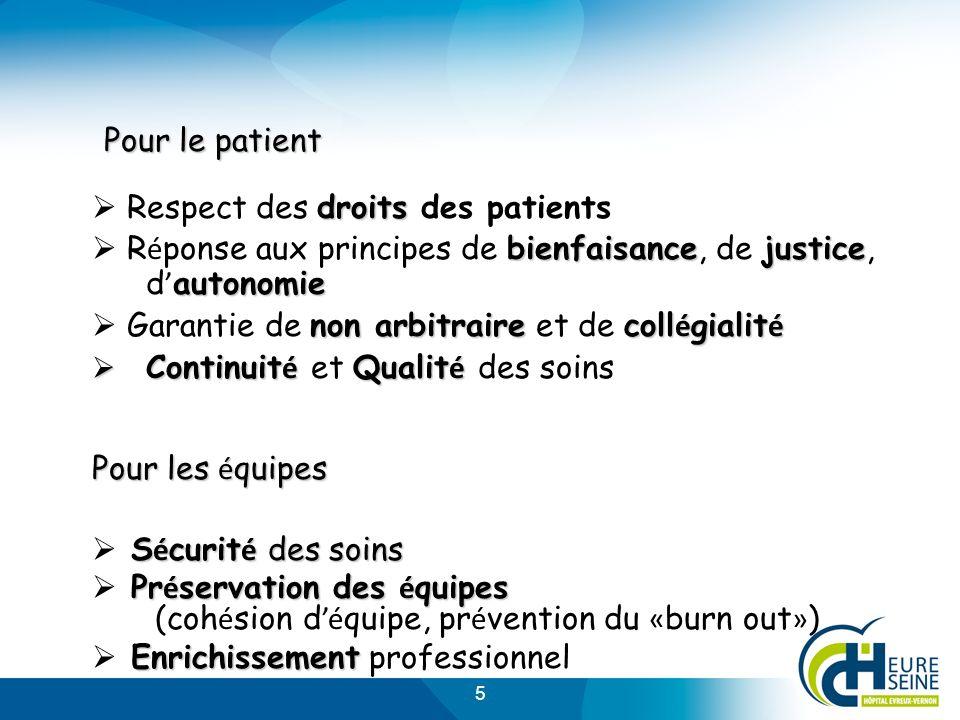 5 Pour le patient droits Respect des droits des patients bienfaisancejustice autonomie R é ponse aux principes de bienfaisance, de justice, d autonomi