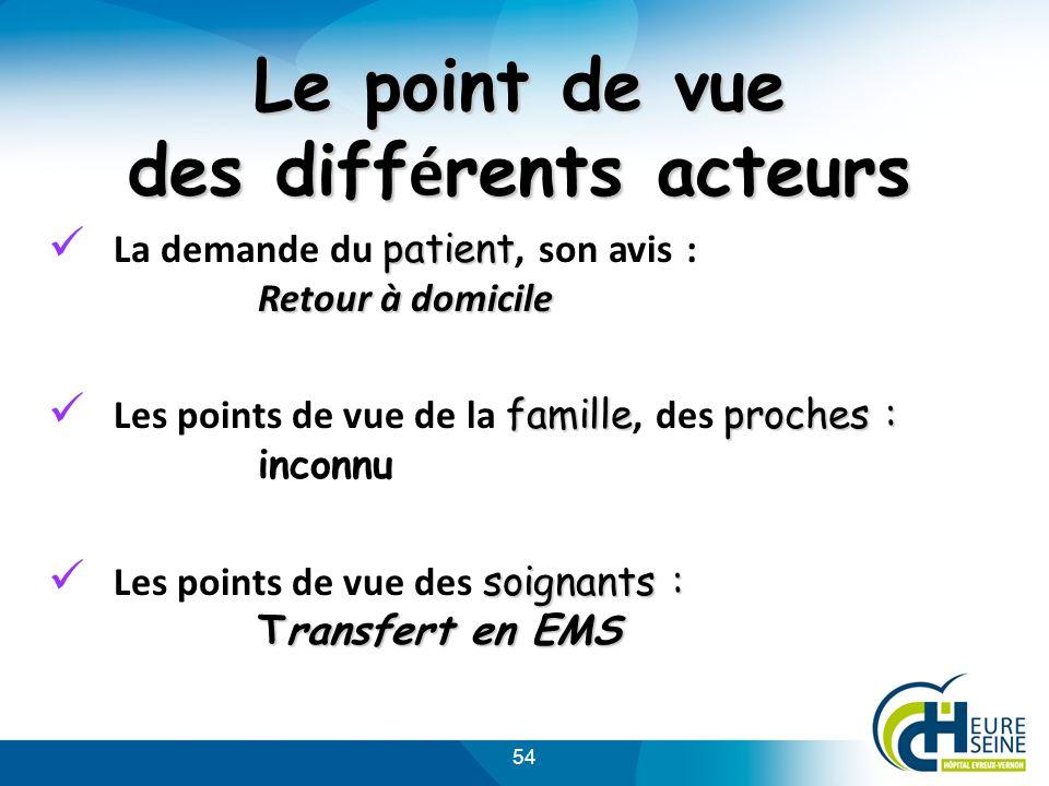 54 Le point de vue des diff é rents acteurs patient Retour à domicile La demande du patient, son avis : Retour à domicile familleproches : Les points