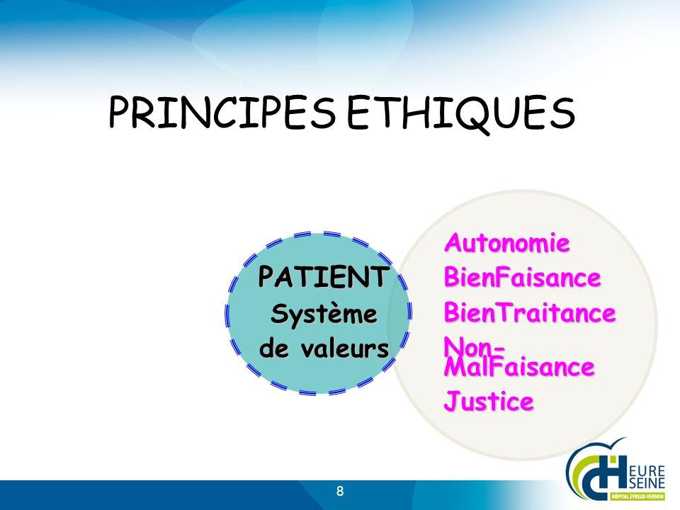 8 PRINCIPES ETHIQUES PATIENT Système de valeurs AutonomieBienFaisanceBienTraitance Non- MalFaisance Justice