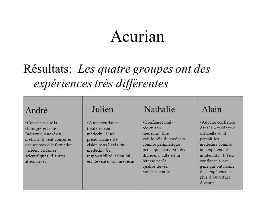 Acurian Résultats: Les quatre groupes ont des expériences très différentes André JulienNathalieAlain Conscient que la chirurgie est une Industrie, André est méfiant.