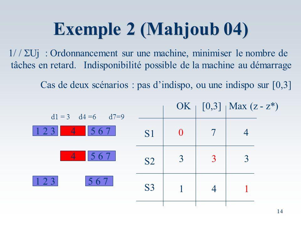 14 Exemple 2 (Mahjoub 04) 1/ / Uj : Ordonnancement sur une machine, minimiser le nombre de tâches en retard.
