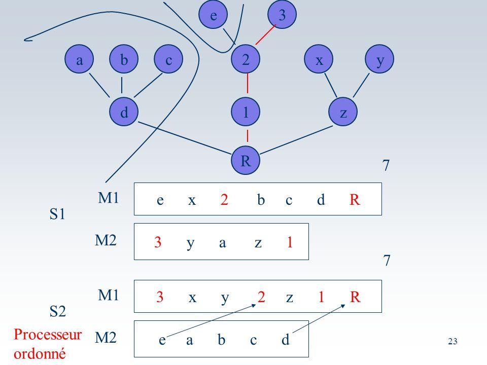 23 acb e3 x2y d R z1 e x 2 b c d R 3 y a z 1 M1 M2 S1 7 3 x y 2 z 1 R e a b c d M1 M2 S2 7 Processeur ordonné