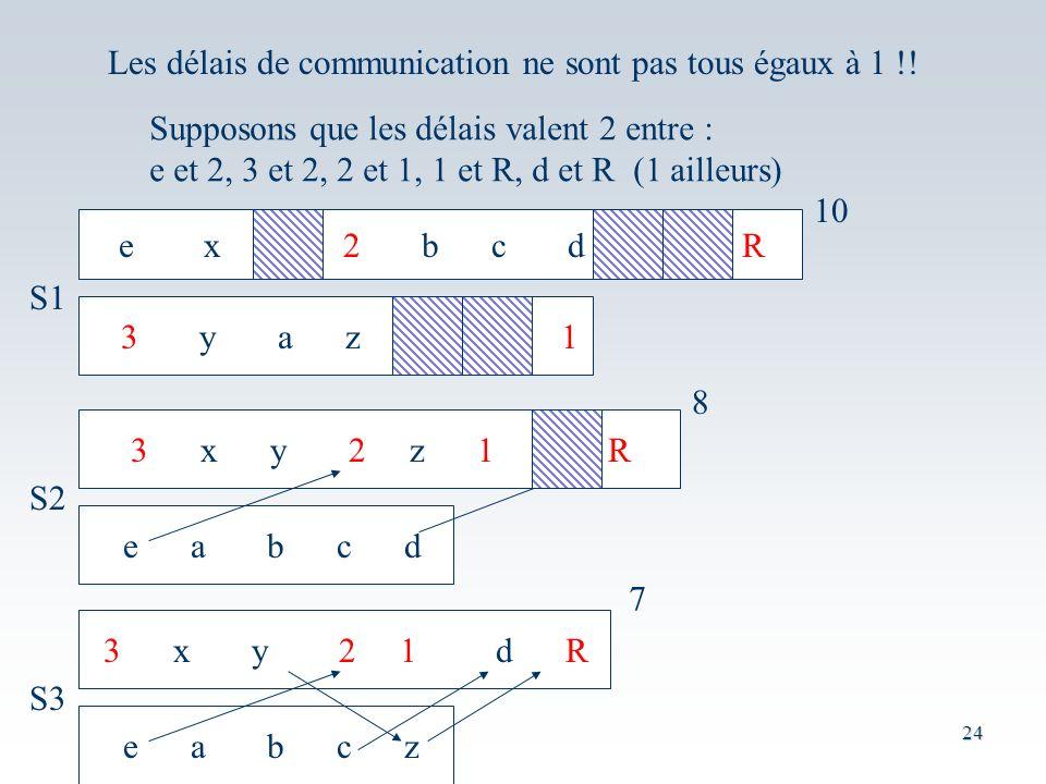 24 Les délais de communication ne sont pas tous égaux à 1 !.
