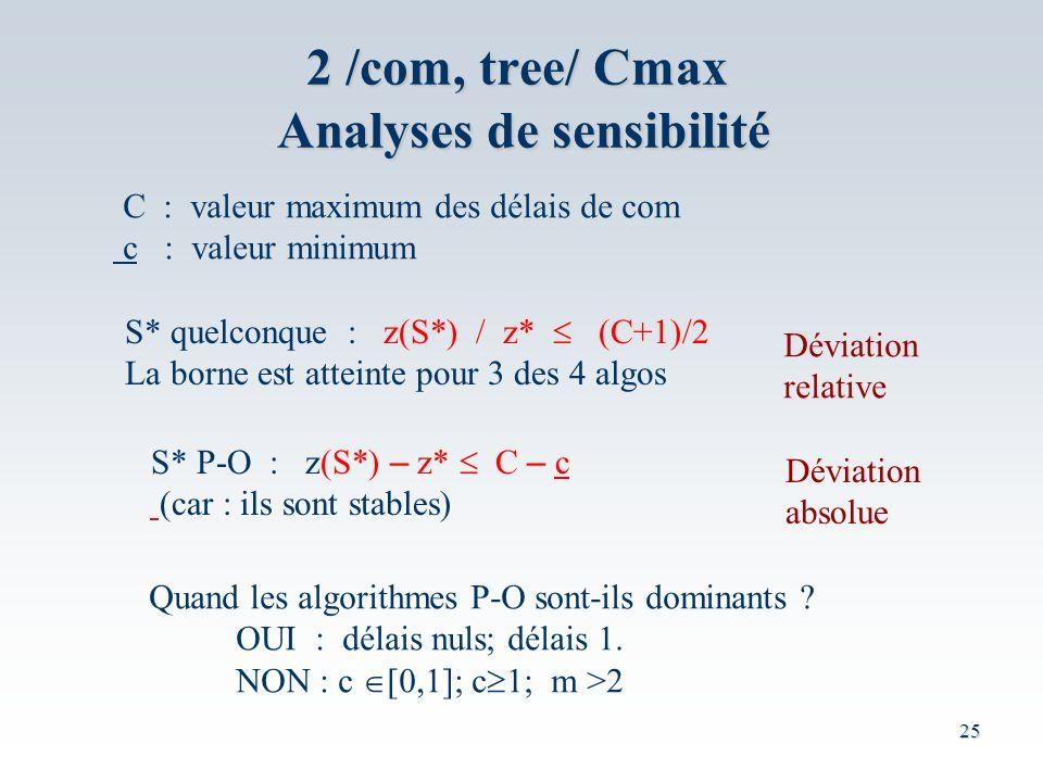 25 2 /com, tree/ Cmax Analyses de sensibilité S* quelconque : z(S*) / z* (C+1)/2 La borne est atteinte pour 3 des 4 algos S* P-O : z(S*) – z* C – c (car : ils sont stables) C : valeur maximum des délais de com c : valeur minimum Déviation relative Déviation absolue Quand les algorithmes P-O sont-ils dominants .