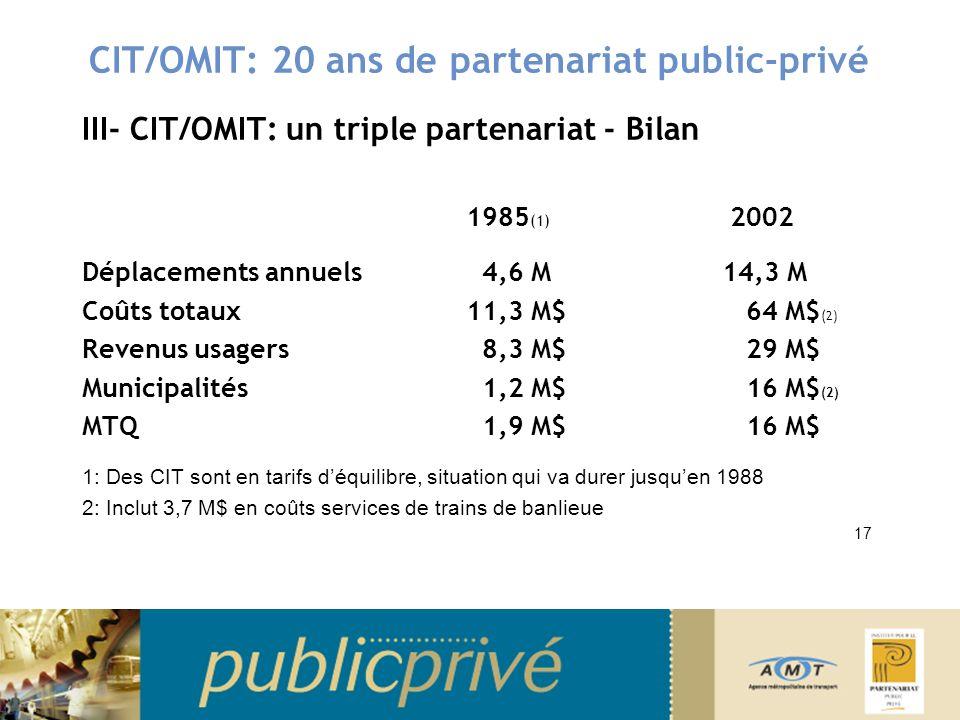 CIT/OMIT: 20 ans de partenariat public-privé III- CIT/OMIT: un triple partenariat - Bilan 1985 (1) 2002 Déplacements annuels 4,6 M 14,3 M Coûts totaux 11,3 M$ 64 M$ (2) Revenus usagers 8,3 M$ 29 M$ Municipalités 1,2 M$ 16 M$ (2) MTQ 1,9 M$ 16 M$ 1: Des CIT sont en tarifs déquilibre, situation qui va durer jusquen 1988 2: Inclut 3,7 M$ en coûts services de trains de banlieue 17