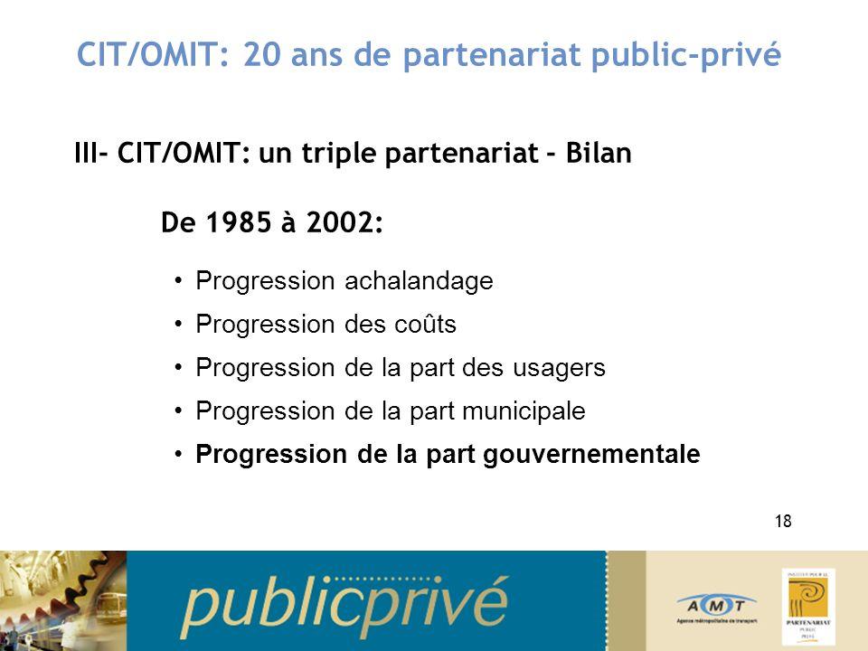 CIT/OMIT: 20 ans de partenariat public-privé III- CIT/OMIT: un triple partenariat - Bilan De 1985 à 2002: Progression achalandage Progression des coût