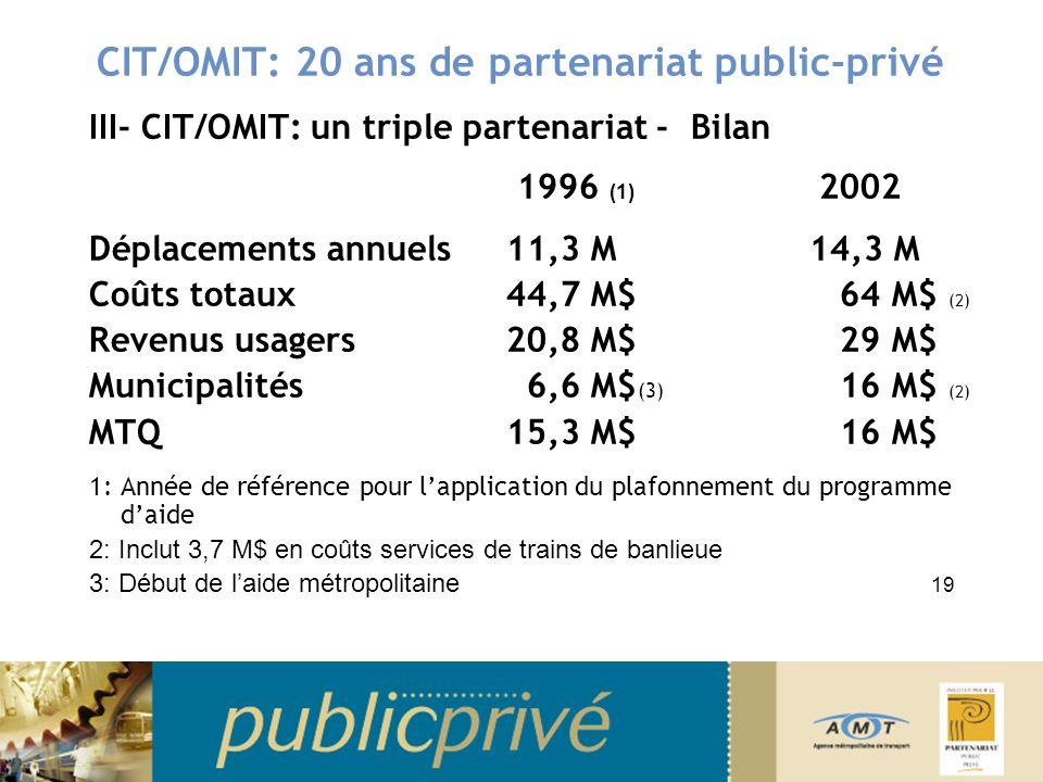 CIT/OMIT: 20 ans de partenariat public-privé III- CIT/OMIT: un triple partenariat - Bilan 1996 (1) 2002 Déplacements annuels11,3 M 14,3 M Coûts totaux 44,7 M$ 64 M$ (2) Revenus usagers 20,8 M$ 29 M$ Municipalités 6,6 M$ (3) 16 M$ (2) MTQ15,3 M$ 16 M$ 1: Année de référence pour lapplication du plafonnement du programme daide 2: Inclut 3,7 M$ en coûts services de trains de banlieue 3: Début de laide métropolitaine 19