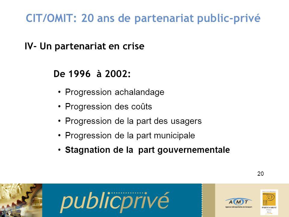 CIT/OMIT: 20 ans de partenariat public-privé IV- Un partenariat en crise De 1996 à 2002: Progression achalandage Progression des coûts Progression de