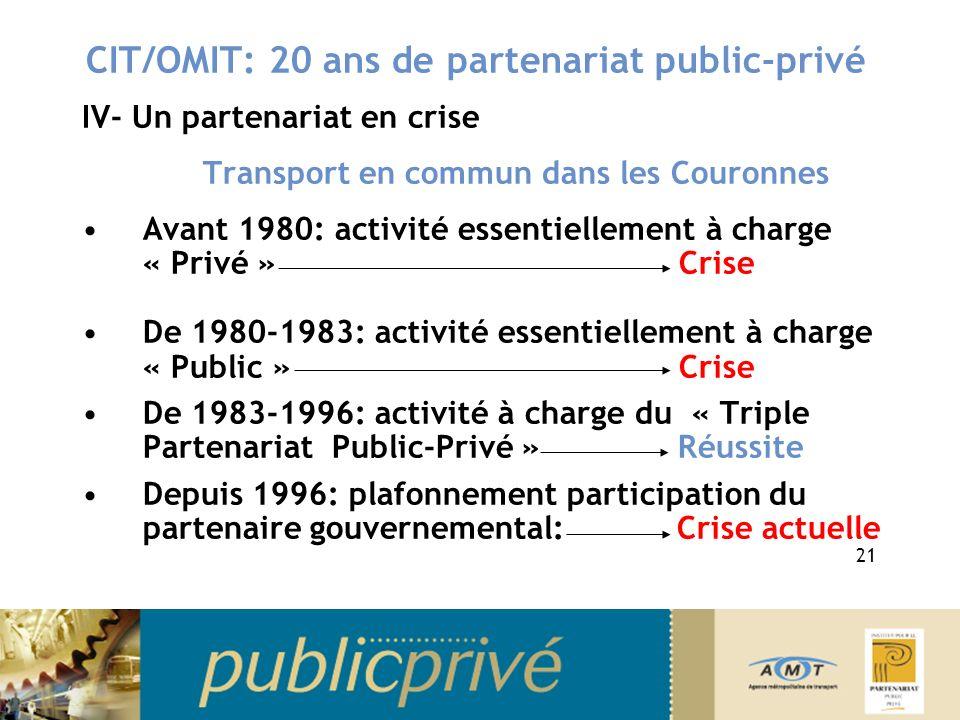 CIT/OMIT: 20 ans de partenariat public-privé IV- Un partenariat en crise Transport en commun dans les Couronnes Avant 1980: activité essentiellement à