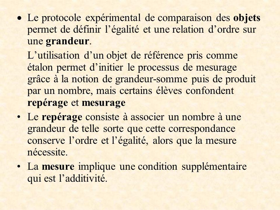 Le protocole expérimental de comparaison des objets permet de définir légalité et une relation dordre sur une grandeur. Lutilisation dun objet de réfé