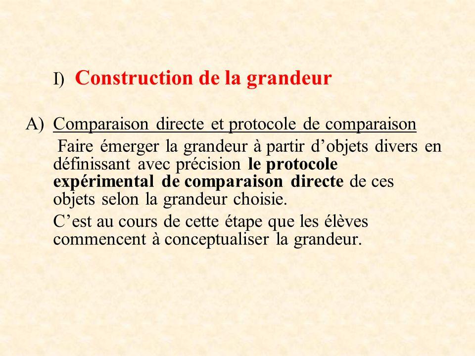 I) Construction de la grandeur A)Comparaison directe et protocole de comparaison Faire émerger la grandeur à partir dobjets divers en définissant avec