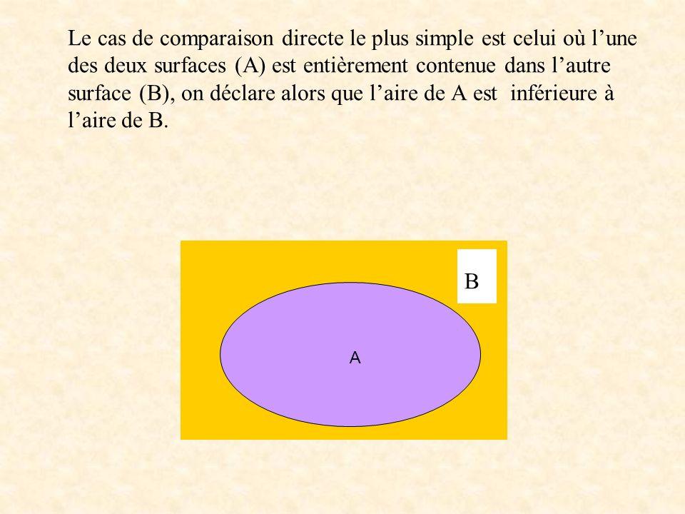 Le cas de comparaison directe le plus simple est celui où lune des deux surfaces (A) est entièrement contenue dans lautre surface (B), on déclare alor