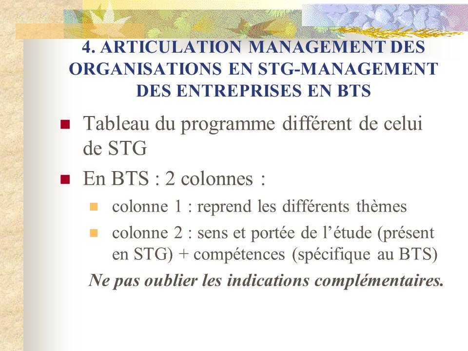 4. ARTICULATION MANAGEMENT DES ORGANISATIONS EN STG-MANAGEMENT DES ENTREPRISES EN BTS Tableau du programme différent de celui de STG En BTS : 2 colonn