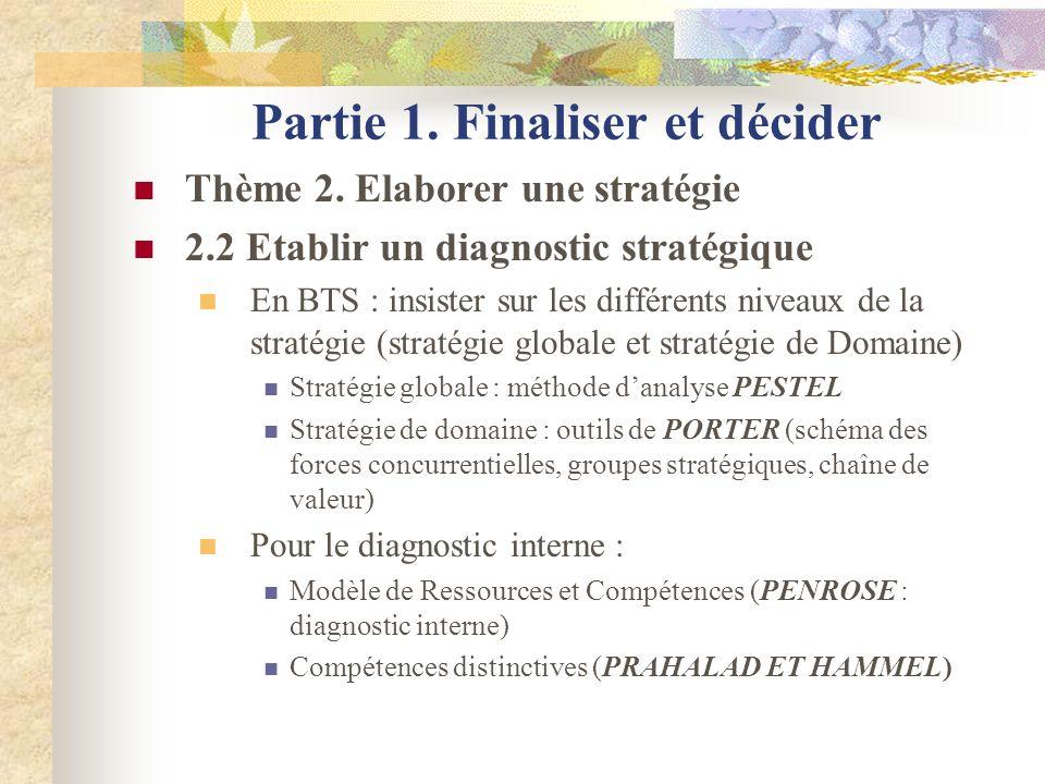 Partie 1. Finaliser et décider Thème 2. Elaborer une stratégie 2.2 Etablir un diagnostic stratégique En BTS : insister sur les différents niveaux de l
