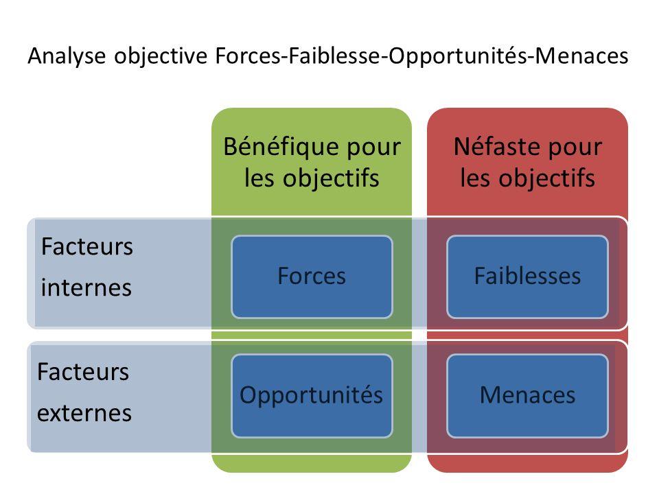 Facteurs internes Facteurs externes Analyse objective Forces-Faiblesse-Opportunités-Menaces