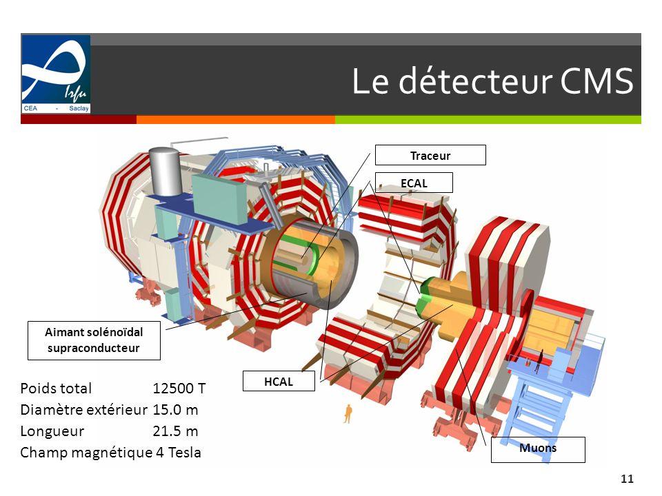 Le détecteur CMS 11 Poids total12500 T Diamètre extérieur15.0 m Longueur21.5 m Champ magnétique 4 Tesla ECAL Traceur HCAL Aimant solénoïdal supraconducteur Muons