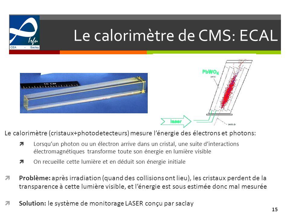 Le calorimètre de CMS: ECAL 15 Le calorimètre (cristaux+photodetecteurs) mesure lénergie des électrons et photons: Lorsquun photon ou un électron arrive dans un cristal, une suite dinteractions électromagnétiques transforme toute son énergie en lumière visible On recueille cette lumière et en déduit son énergie initiale Problème: après irradiation (quand des collisions ont lieu), les cristaux perdent de la transparence à cette lumière visible, et lénergie est sous estimée donc mal mesurée Solution: le système de monitorage LASER conçu par saclay