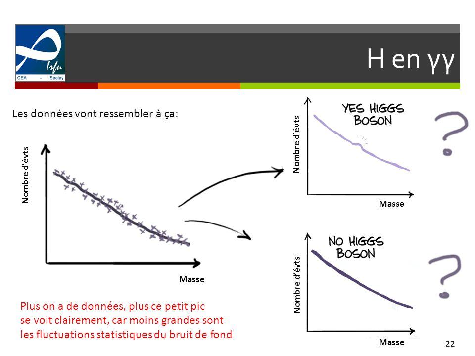 H en γγ 22 Les données vont ressembler à ça: Nombre dévts Masse Nombre dévts Plus on a de données, plus ce petit pic se voit clairement, car moins gra